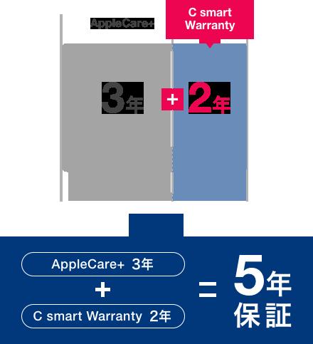 C smart Warranty Macの場合