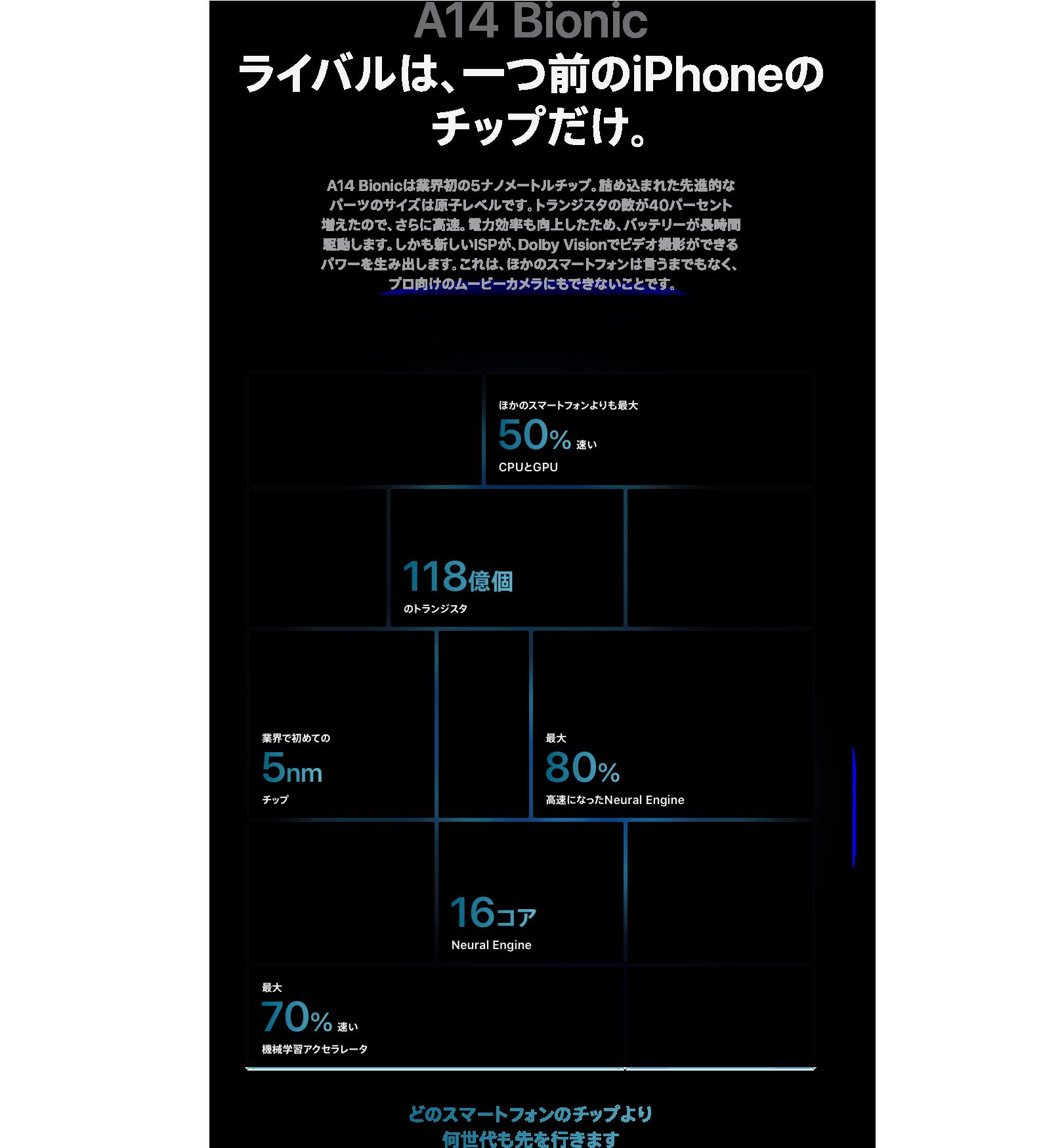 A14 Bionicライバルは、一つ前のiPhoneのチップだけ。