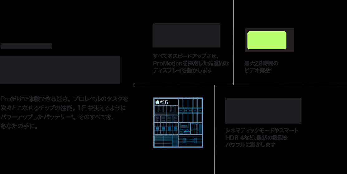 iphone13 pro チップとバッテリー
